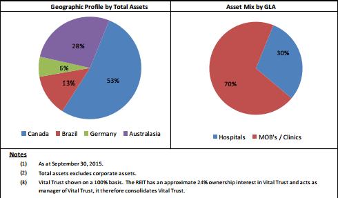 Asset diversification, Q3 2015