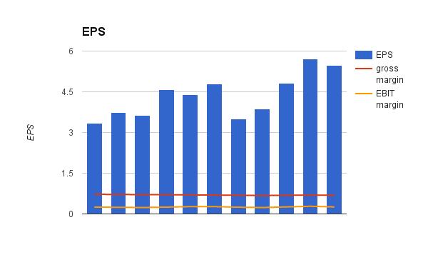 Eps, Gross margin and EBIT margin 2005 - 2015