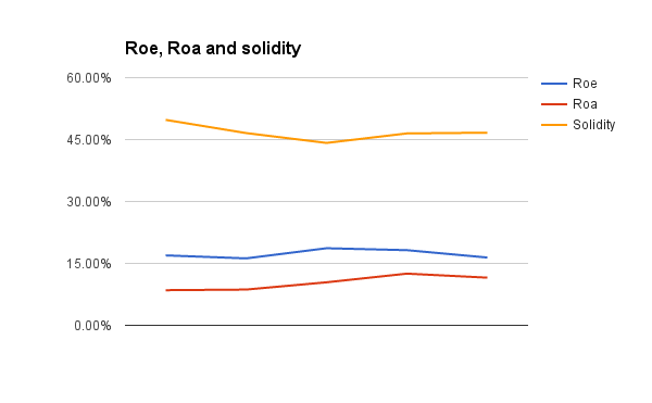 Solidity, ROA, ROE. 2011-2015