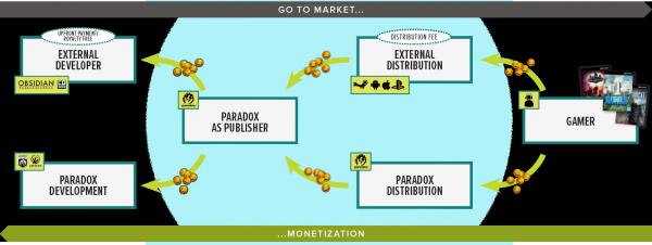 Paradox-Revenue-model-en-b-600x226.png