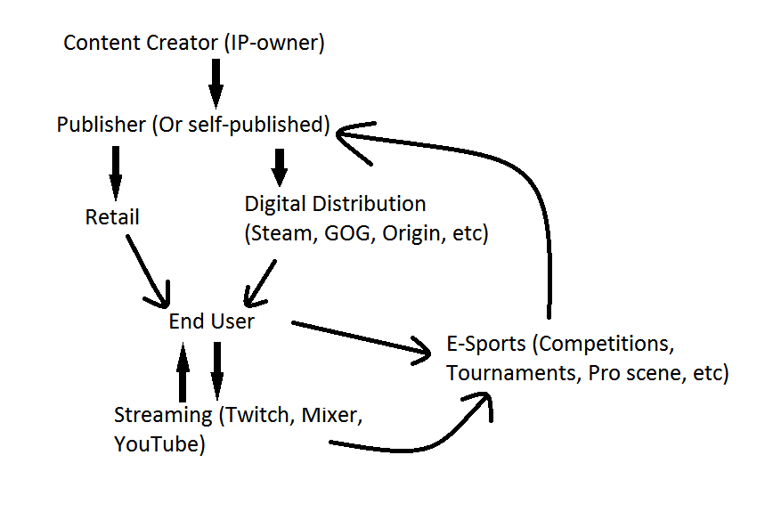 gaming ecosystem.png